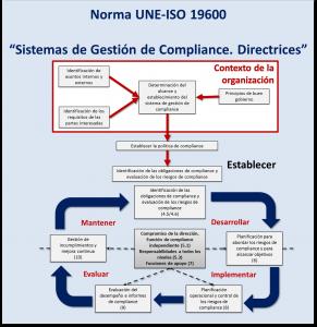 Organigrama UNE-ISO 19600